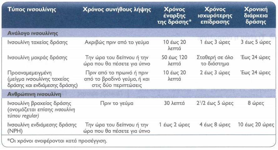 2 insoulini gia diaviti tipou 2